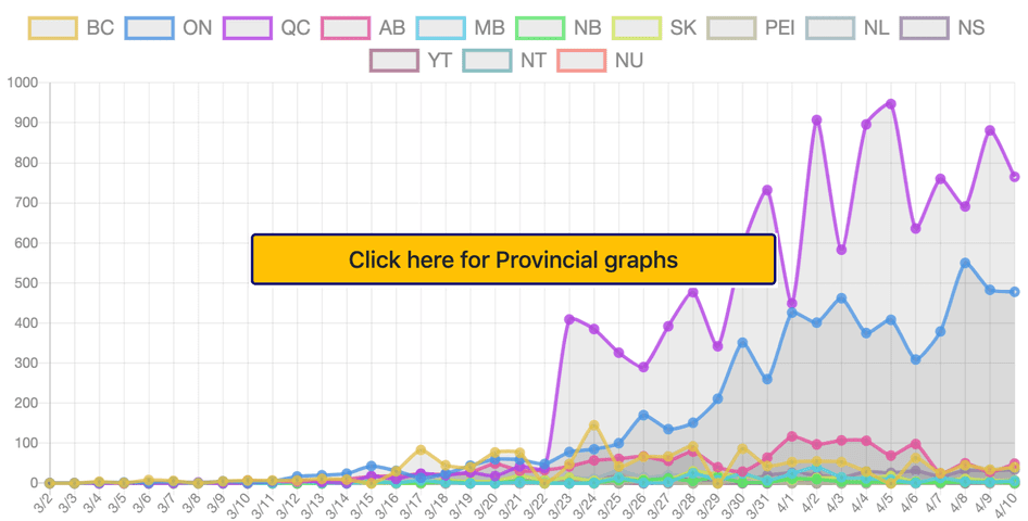 provincial graphs of covid-19 (novel coronavirus) in Canada